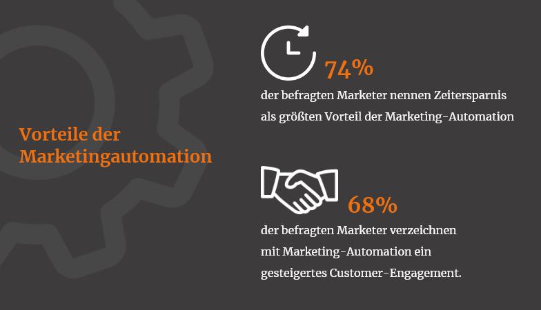 Das sind die Vorteile der Marketing-Automation