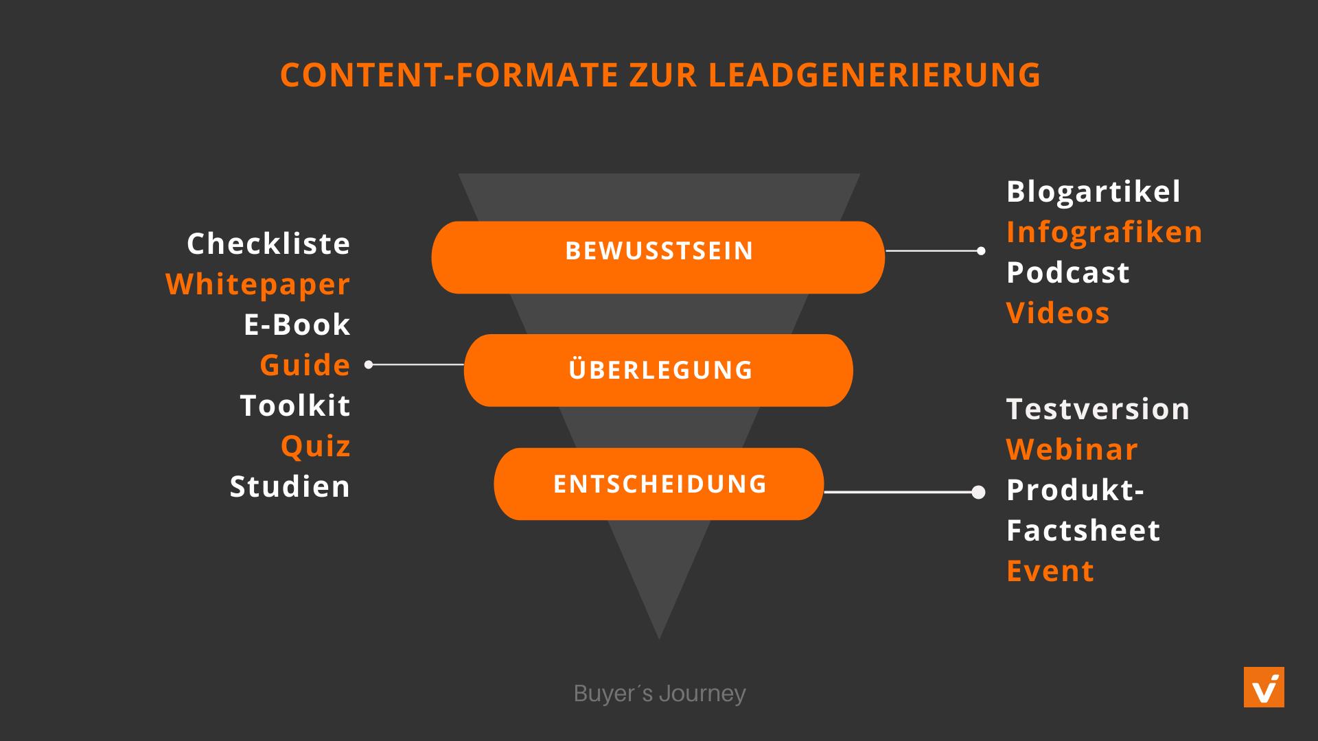 Content Formate für Leadmagneten