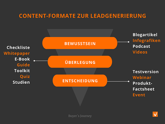 Content-Formate zur Leadgenerierung