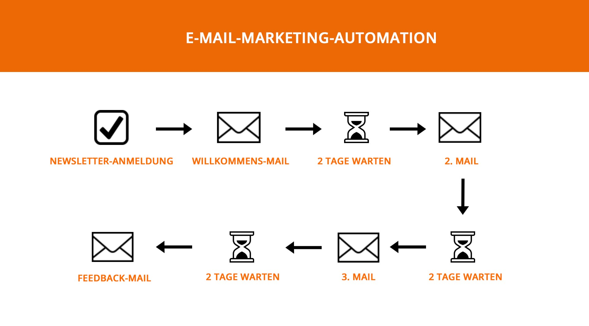 E-Mail-Marketing-Automation Nr.6