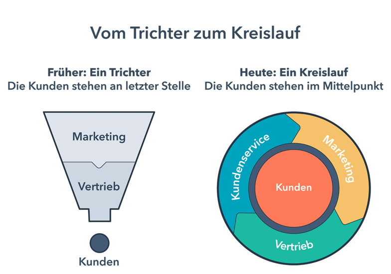 Flywheel vs. Trichtermodell