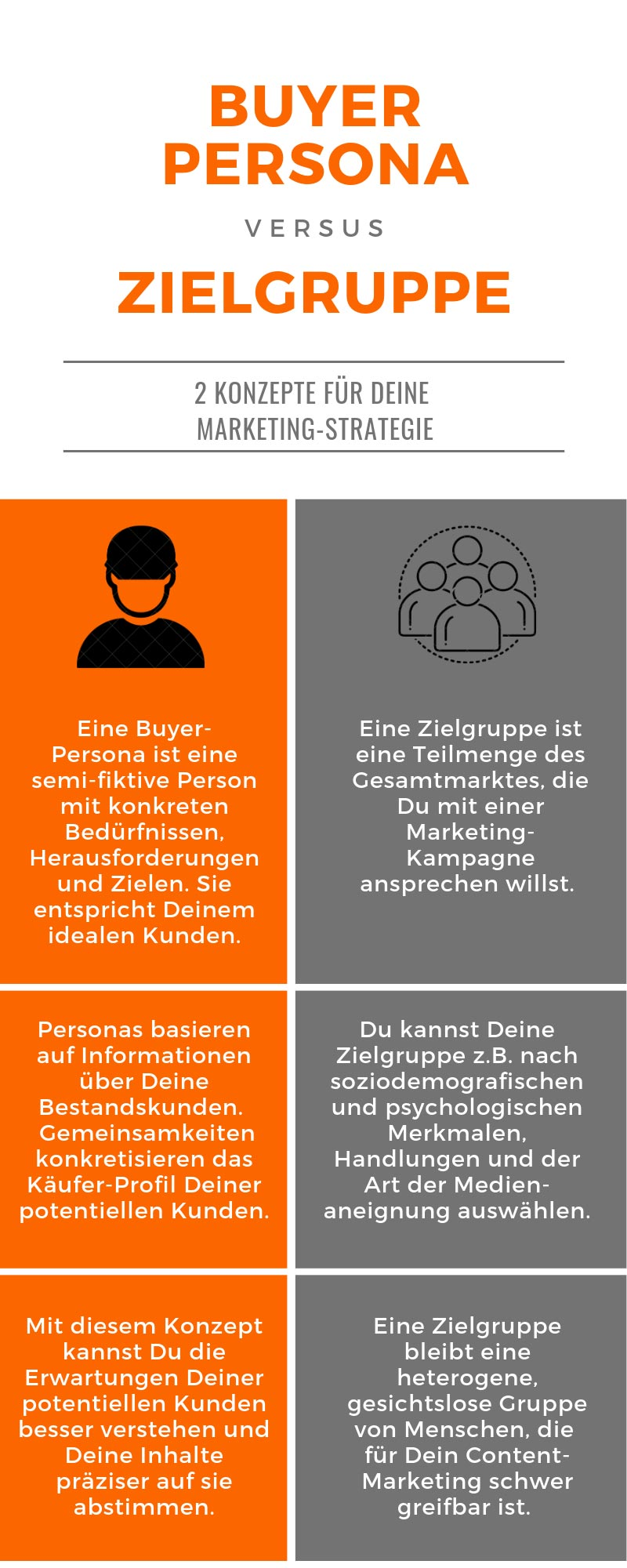 Zielgruppe vs. Buyer Persona