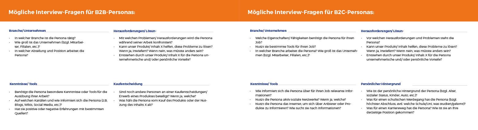 Mögliche Interview-Fragen