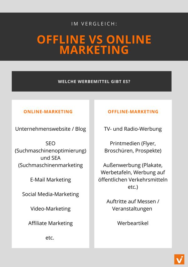 Offline vs. Online Marketing