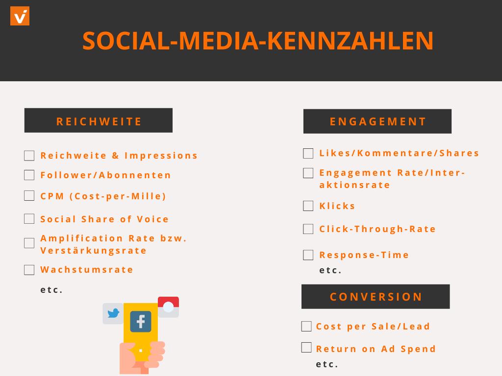 Social Media KPIs (2)