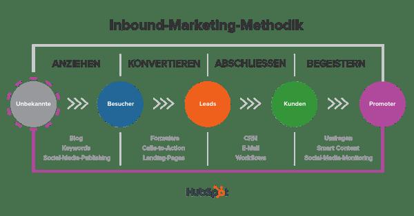 Was ist Marketing-Automation Infografik
