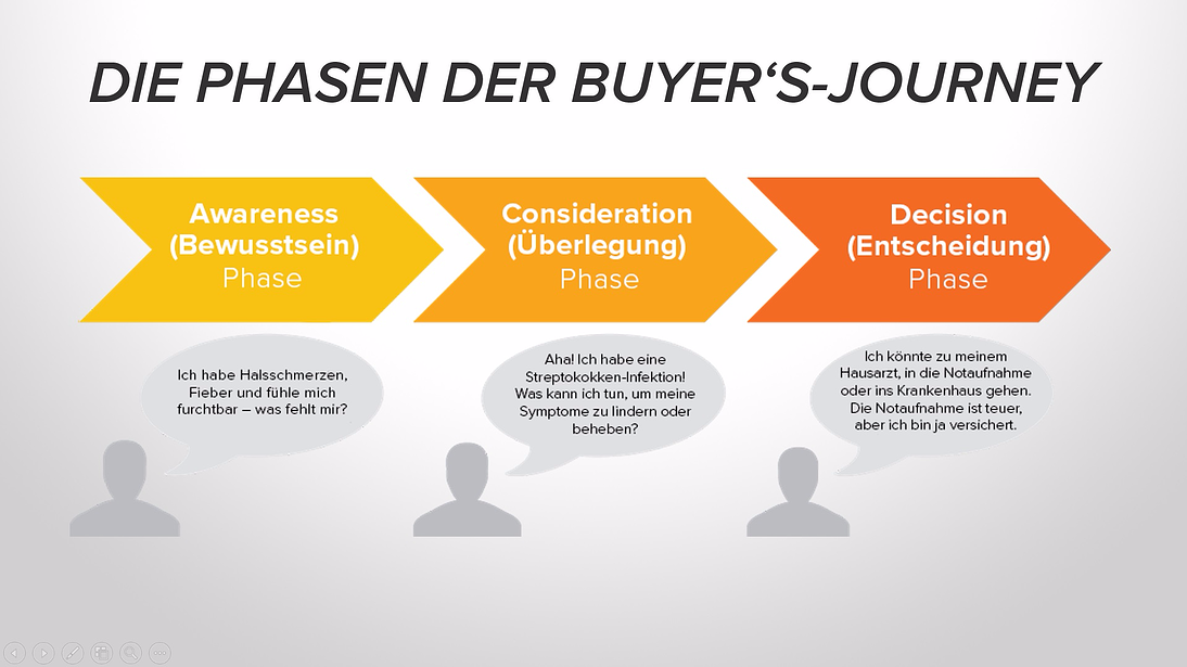 Das sind die Phasen der Buyer's Journey