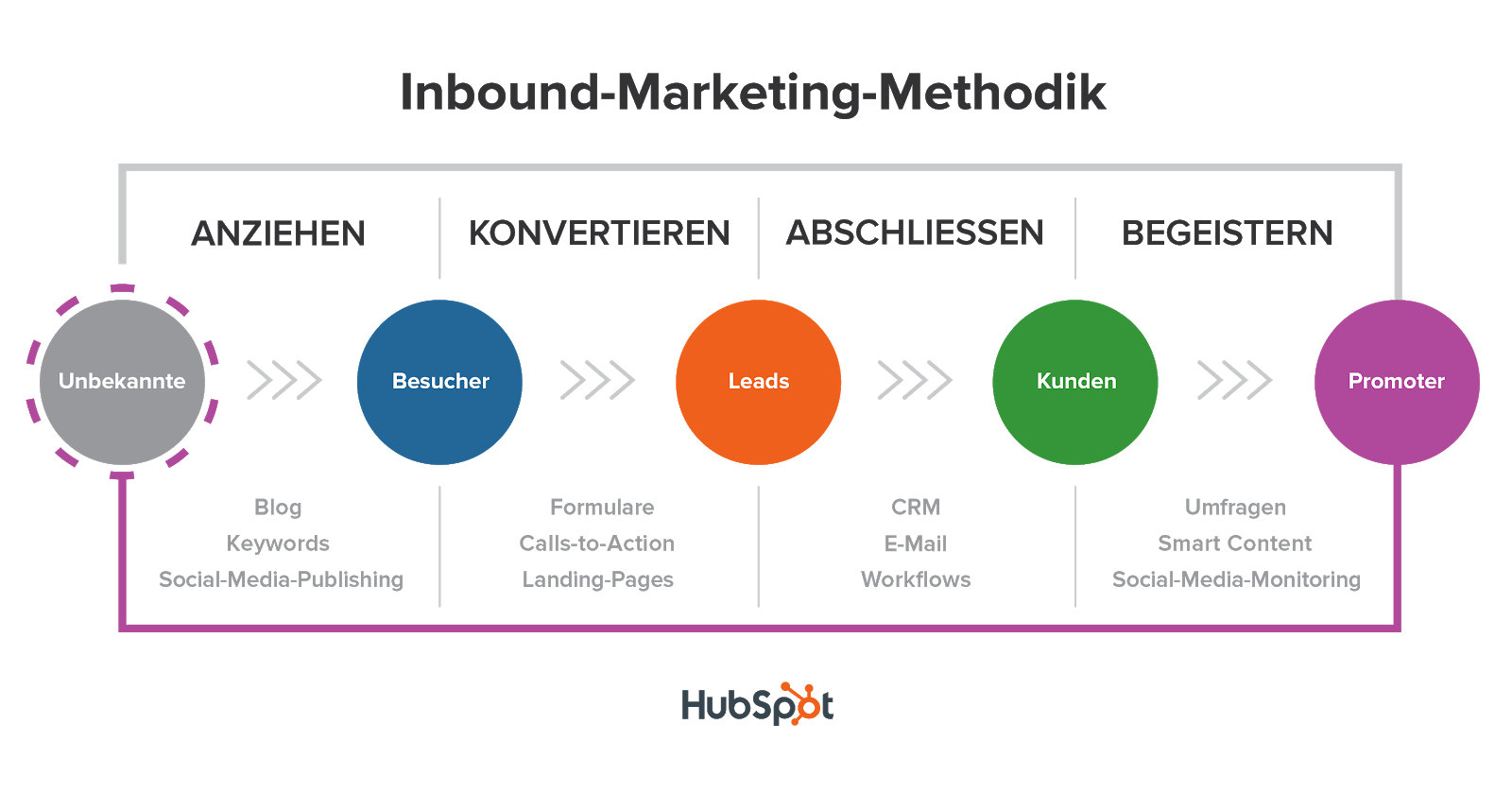 Inbound-Marketing zentriert sich um die Customer Journey