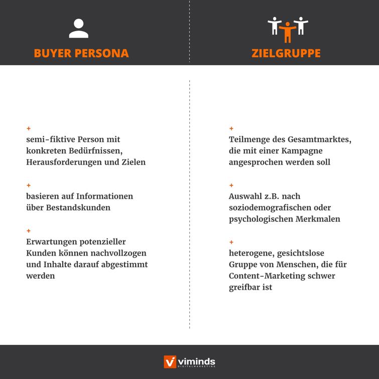 Buyer Personas vs. Zielgruppe