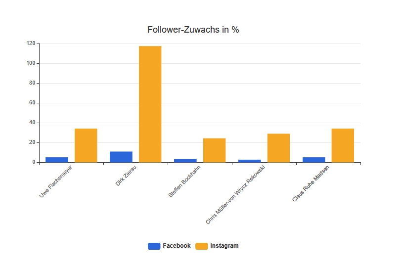 Follower-Zuwachs in %