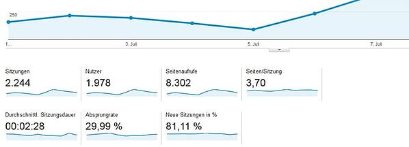 Einblick in Analysen von Google Analytics