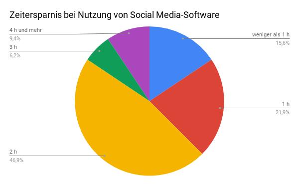 Kreisdiagramm zur Zeitersparnis bei Nutzung von Social Media-Softaware