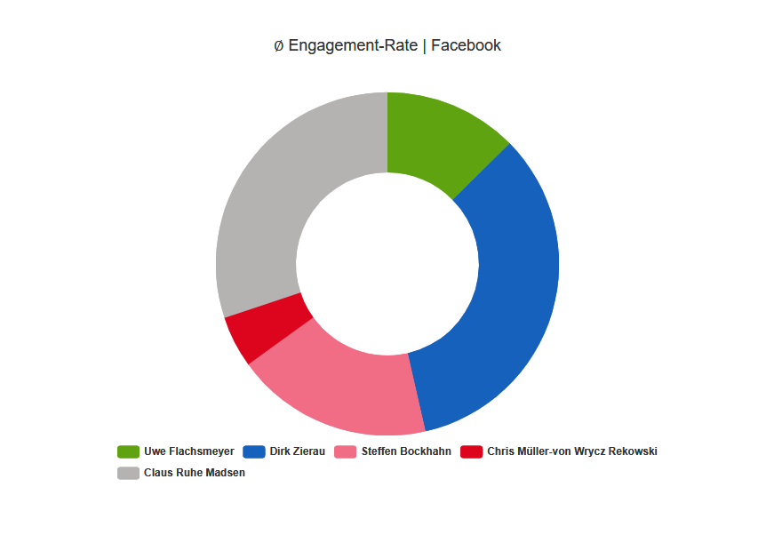 engagement-facebook