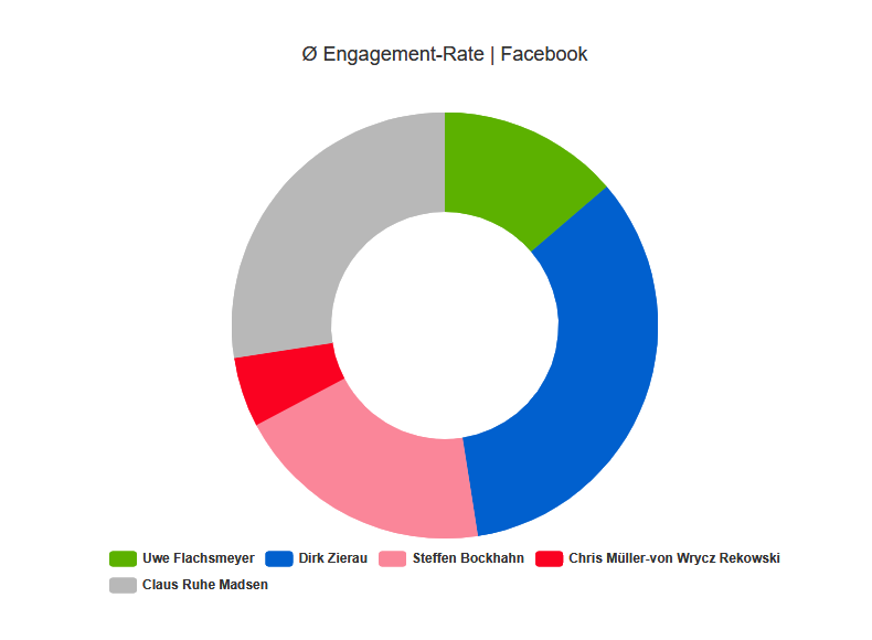 Engagement Rate Facebook