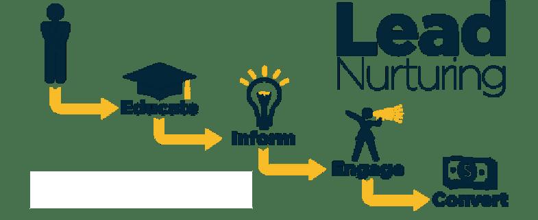 Lead-Nurturing ist wesentlichen für Inbound-Marketing