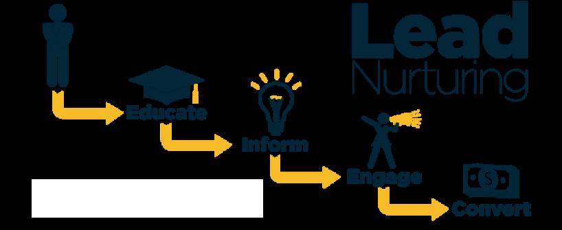 Mit Lead-Nurturing Empfänger zu Kunden machen