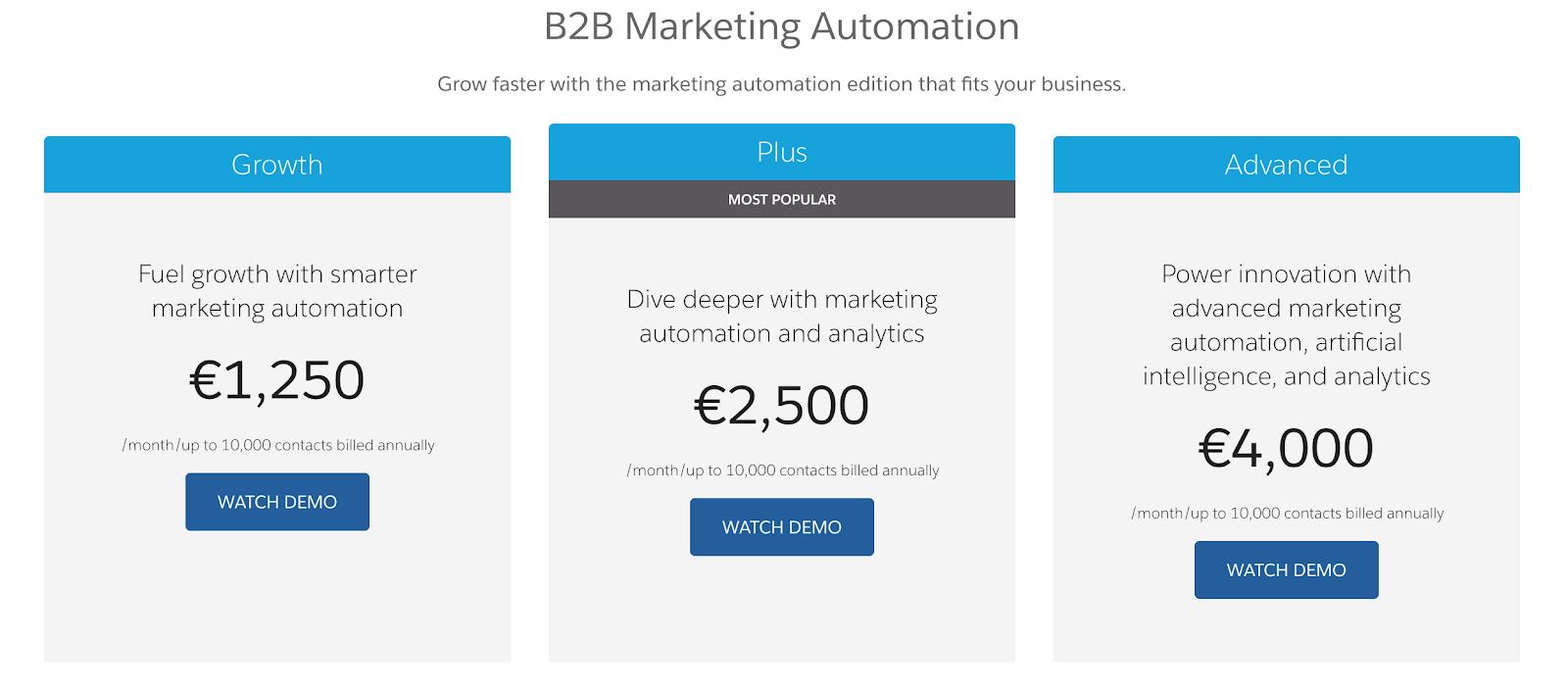 Pardot: Preise für B2B-Marketing-Automation