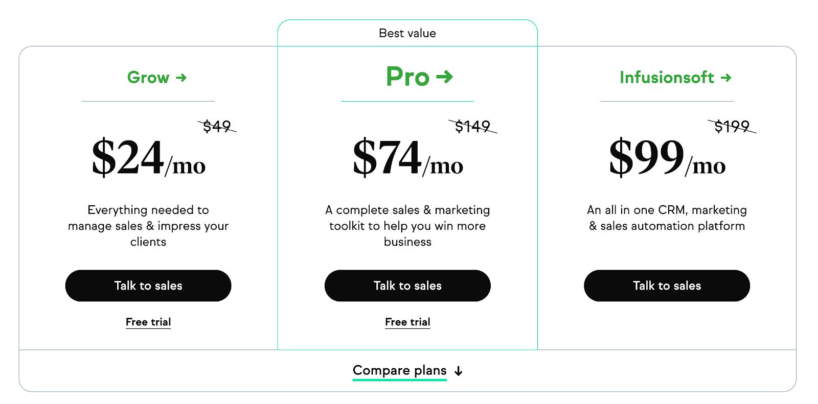 Keap: Preise für Software-Automation